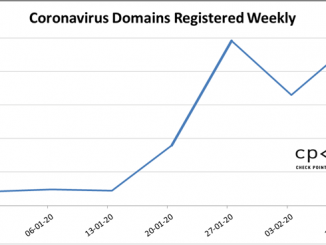 Coronavirus Domain Name Marketing