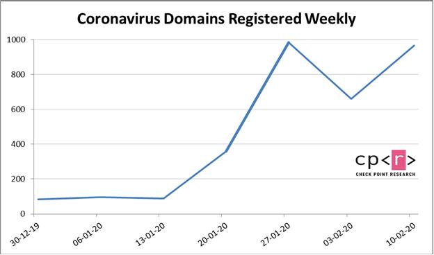 Coronavirus Domain Name Marketing